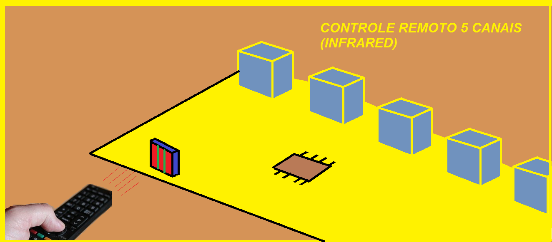 FAÇA UM RECEPTOR PARA CONTROLE REMOTO INFRAVERMELHO  DE 5 CANAIS – COM PIC 12F675 (REF131)