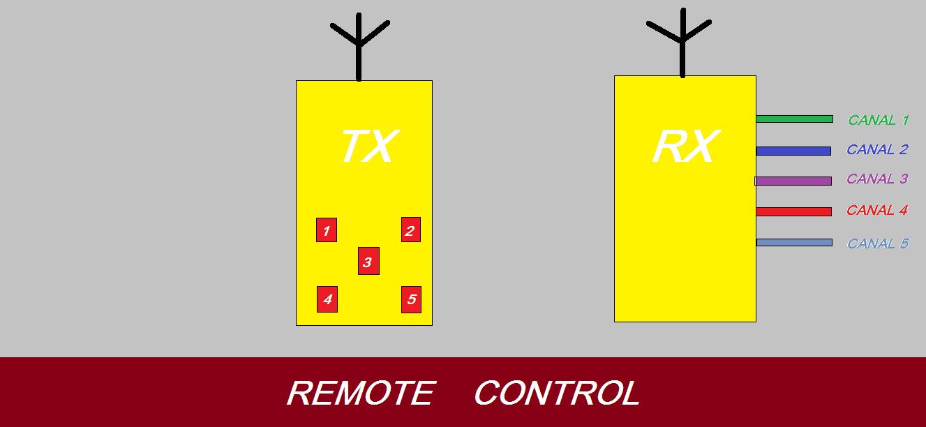 FAÇA UM CONTROLE REMOTO DE 5 CANAIS (RF)- COM PIC 12F675 (REF 156)