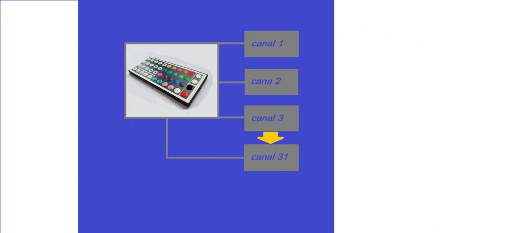 CONTROLE REMOTO DE 32 CANAIS – COM RECEPTORES INDIVIDUAIS – C/PIC16F877A E PIC12F675 (REF230)